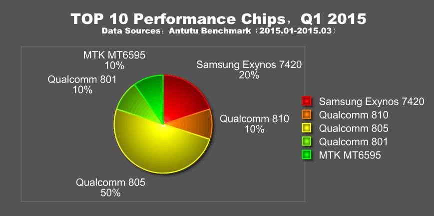 AnTuTu рассказали о самых-самых смартфонах, чипсетах, графических ускорителях