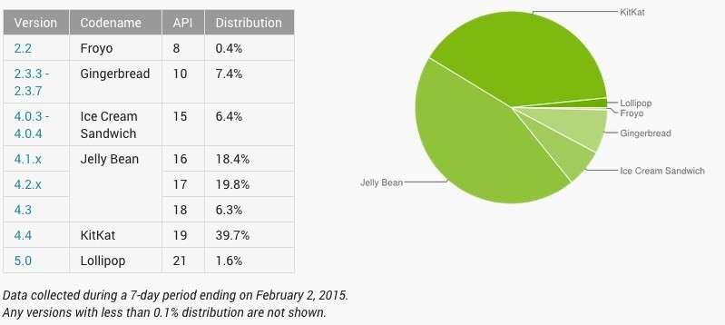 Android 5.0 Lollipop на 1,6% активных устройств