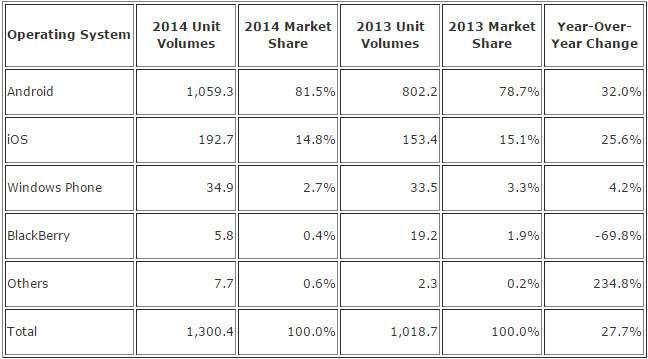 Android уверенно лидирует на рынке мобильных ОС