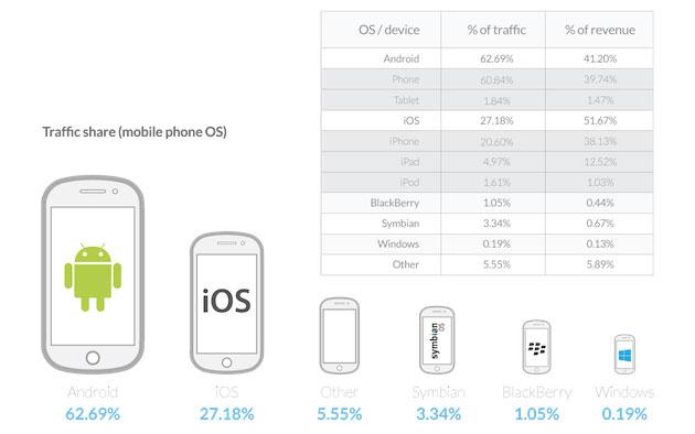 Apple по-прежнему лидирует по доходам от мобильной рекламы, несмотря на растущий трафик Android