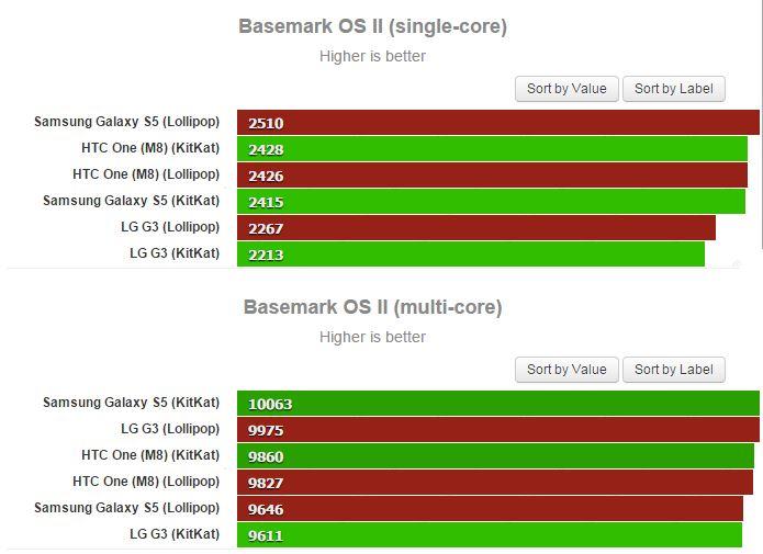 KitKat, Lollipop, HTC M8, Samsung Galaxy S5, Nexus 5, LG G3 в бенчмарках