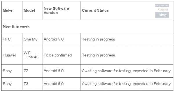 Lollipop к нам приходит: обновления для Xperia Z2, Z3 и HTC One M7