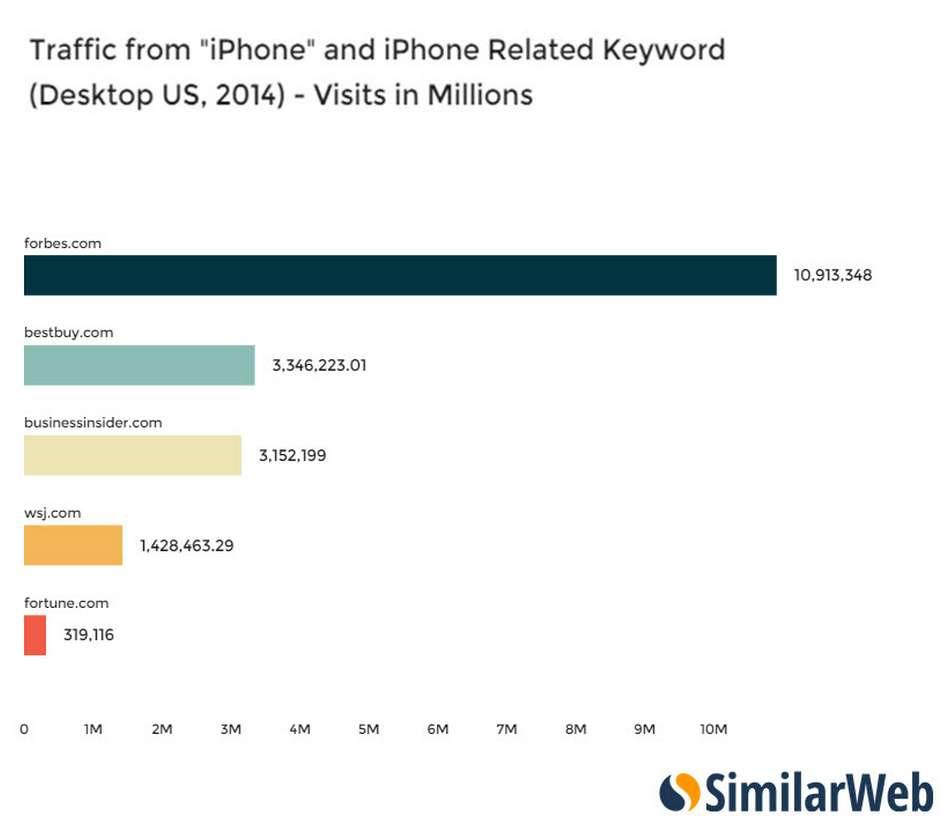 Слово iphone в заголовках повышает читаемость статей