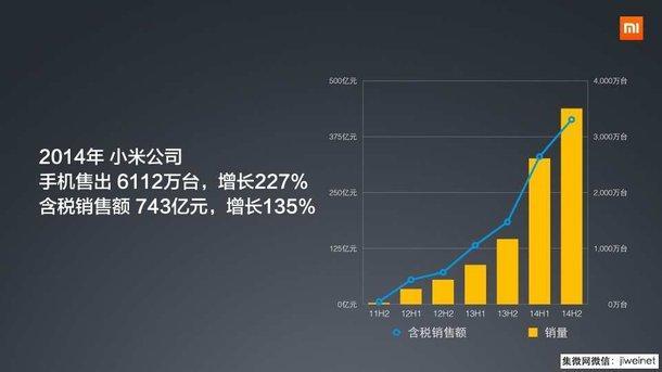 Xiaomi продали более 35 миллионов устройств за первый квартал 2015