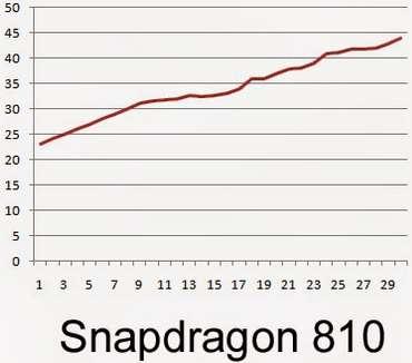 Сравниваем нагрев Snapdragon 801, 810 и 815.