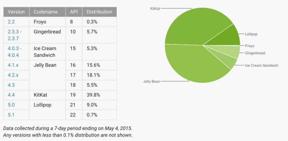Какие версии Android популярны сегодня в мире