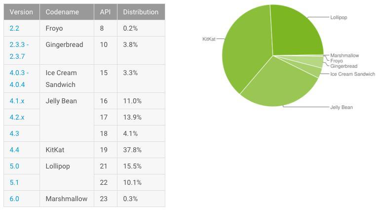 Сколько сегодня в мире Android Marshmallow