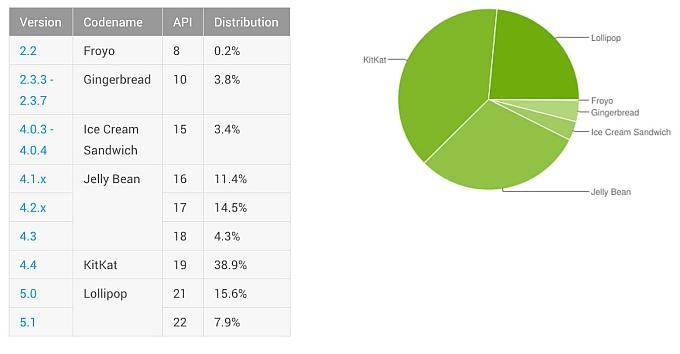 Android Lollipop на 23,5% устройств