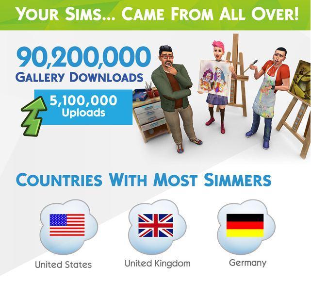 93 миллиона симсов создано в игре Sims 4 за первый год