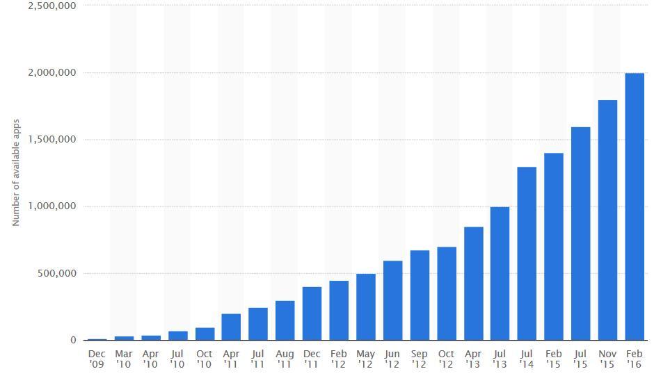11,1 миллиардов загрузок из Google Play в первом квартале 2016