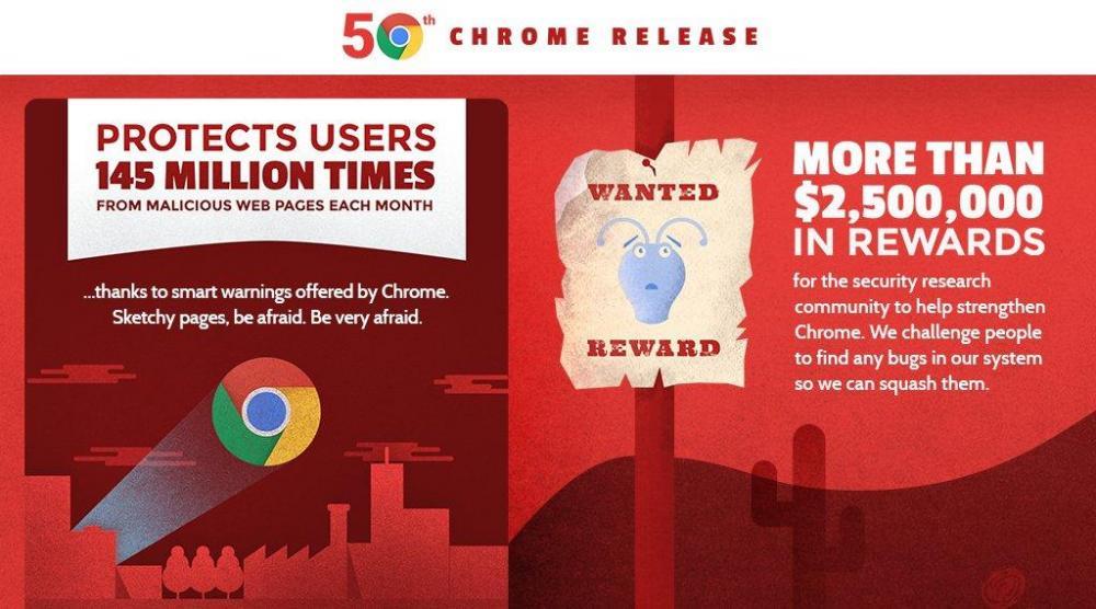 Количество активных пользователей мобильного Chrome шагнуло за миллиард