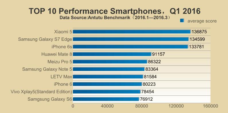 Самые шустрые и популярные в 2016 году по версии AnTuTu