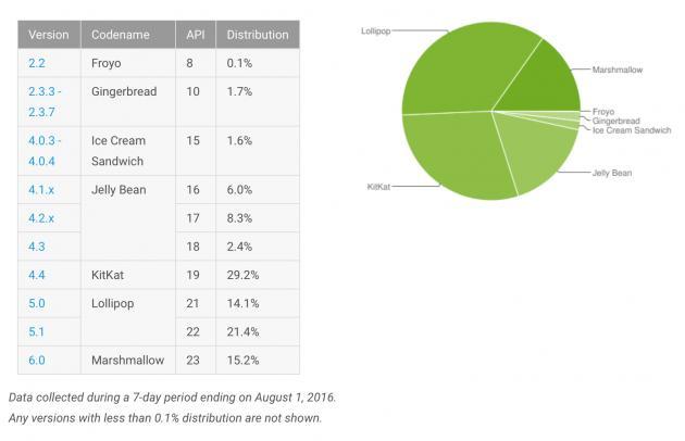 Google сообщает: доля Marshmallow выросла до 12,5%