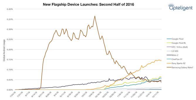Даже горящий Samsung Galaxy Note 7 выигрывает у LG V20