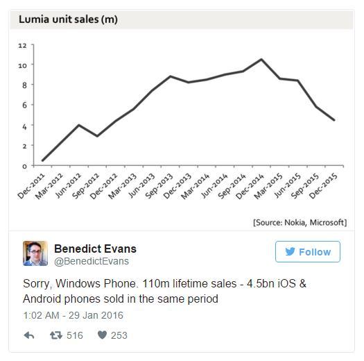 Дела у Windows Phone идут не очень - система теряет позиции