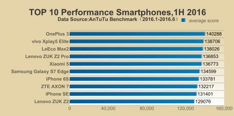 OnePlus 3 возглавил топ самых быстрых смартфонов