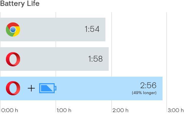 Opera экономит заряд аккумулятора ноутбука
