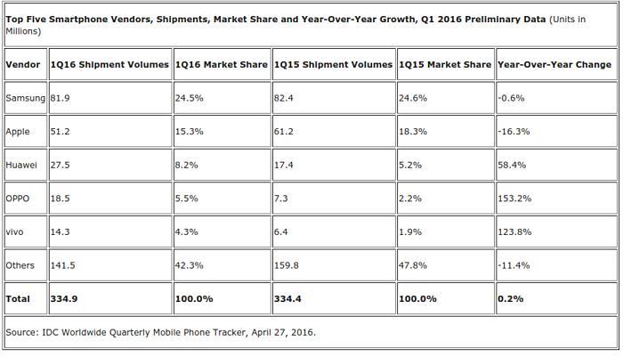 Xiaomi и Lenovo вытеснили из пятерки лидеров в Китае