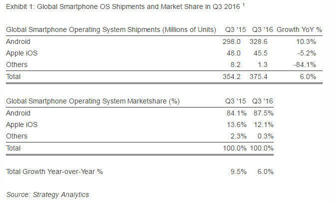 Доля Android-смартфонов на рынке велика как никогда