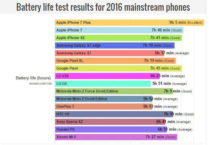 PhoneArena определила автономность флагманов 2016 года
