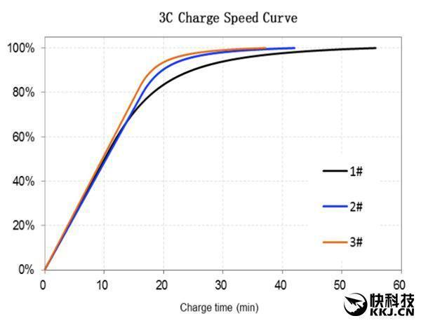 Новый аккумулятор ATL ёмкостью 3000 мАч заряжается за 40 минут