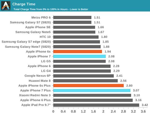 Время полной зарядки  iPhone 7 Plus одно из худших среди флагманов
