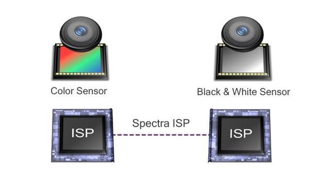 Технология двойных камер от Qualcomm