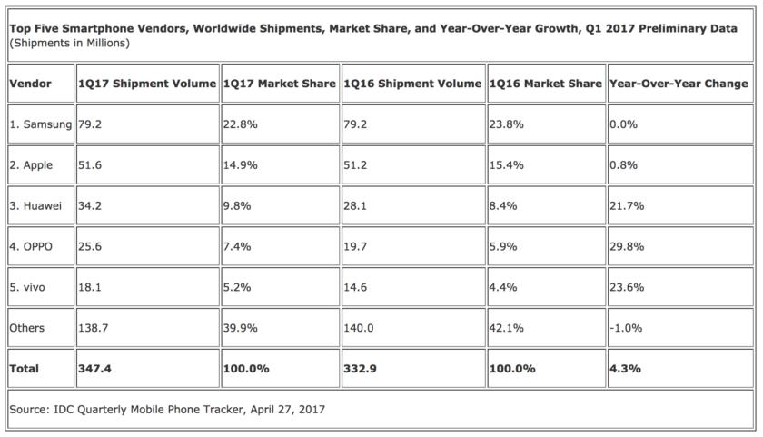 Продажи смартфонов растут благодаря китайским вендорам