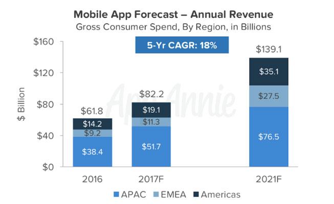 В 2017 году приложения на Android обгонят iOS
