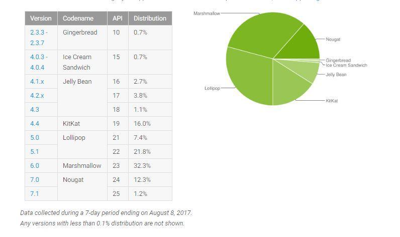Какой Android круче сегодня? Статистика версий отGoogle