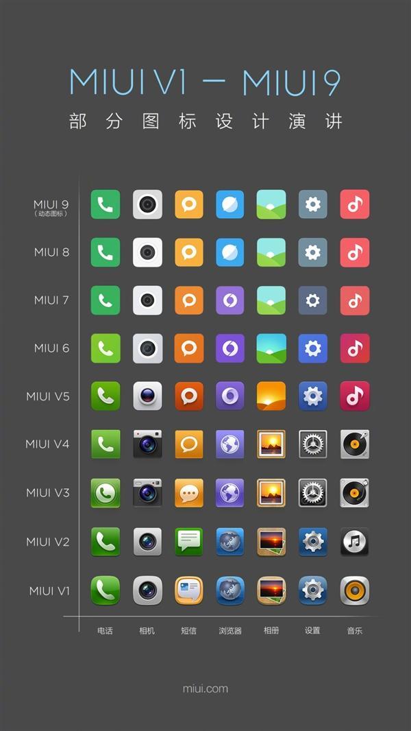 MIUI 9: эволюция иконок иинтерфейса отсамой первой версии