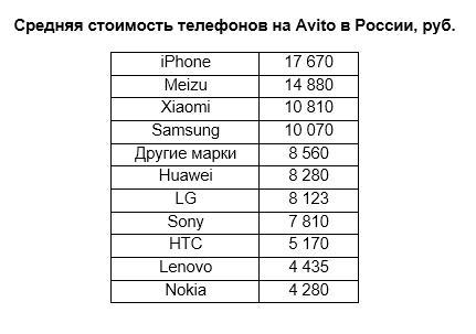 Самые популярные смартфоны России наАвито