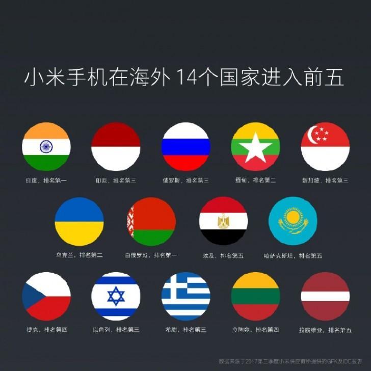 27,6 миллионов смартфонов Xiaomi продано в 3 квартале