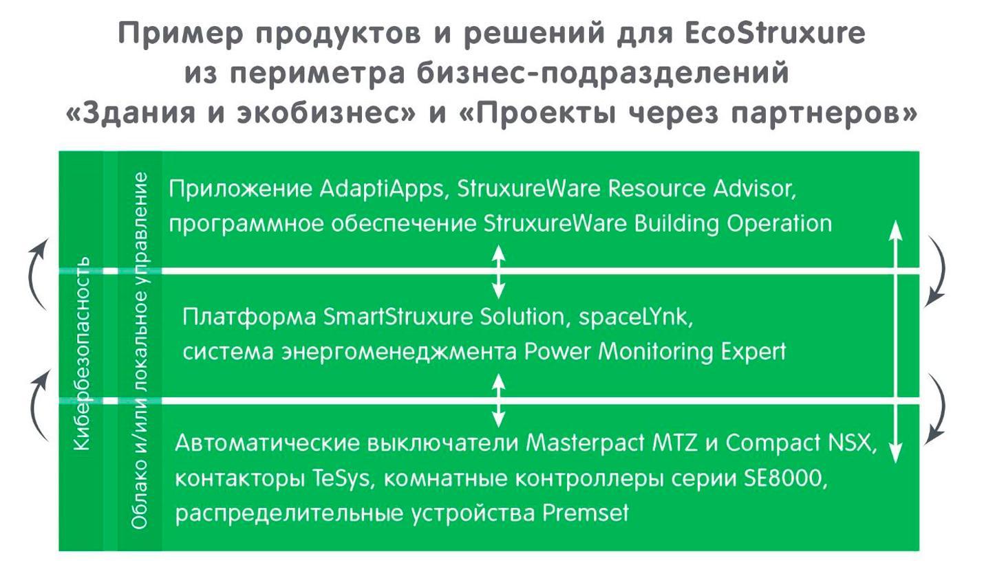 Интернет вещей – это реально: что такое архитектура EcoStruxure от Schneider Electric