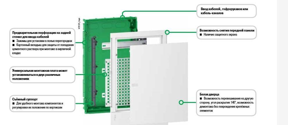 Как построить «умный» дом: первый шаг с компанией Schneider Electric