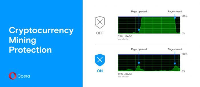 В браузере Opera 50 появится опция защиты от майнинга