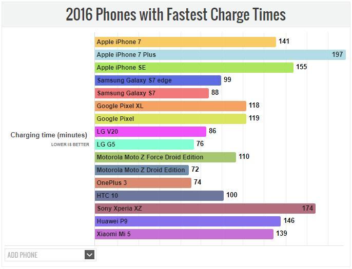 Выбираем самые быстрозаряжаемые смартфоны 2017 года