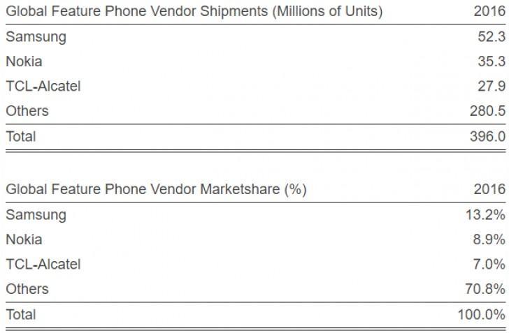 35 миллионов звонилок Nokia продано в 2016 году