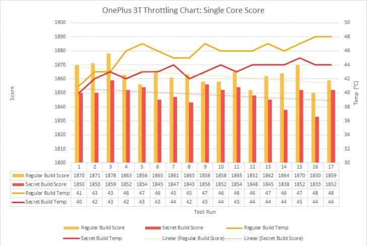 Читеры в бенчмарках: Meizu и OnePlus завышают показатели