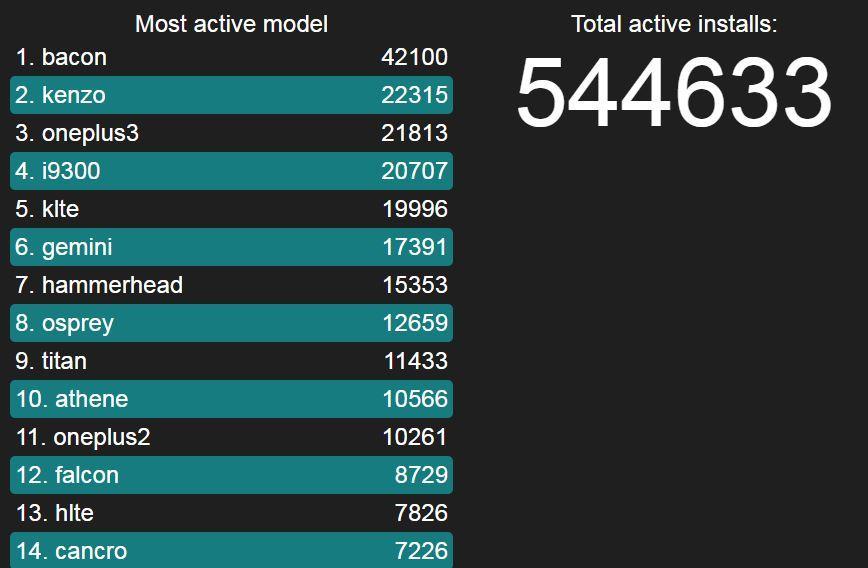 Любители OnePlus скачивают Lineage OS чаще других