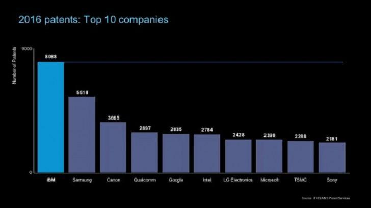 IBM и Samsung получили больше всех патентов в 2016, Apple далеко