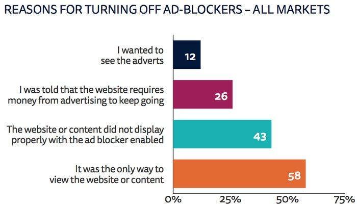 Блокировать рекламу стали меньше
