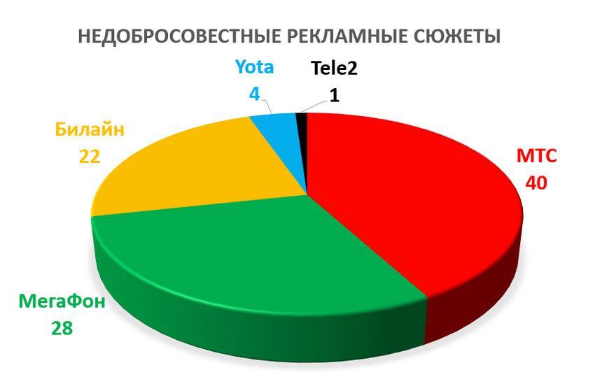 Tele2 - самый честный, МТС - главный читер
