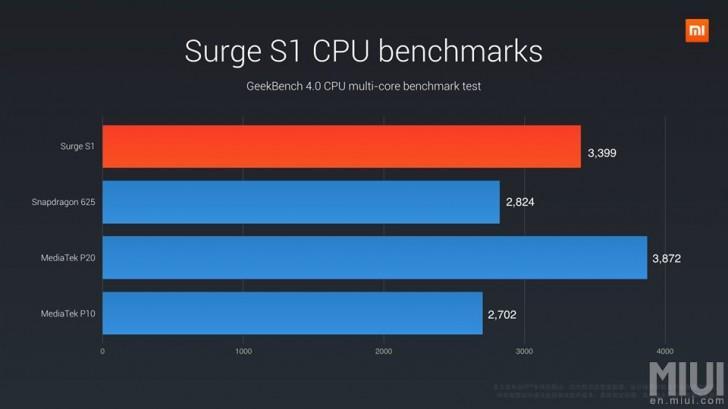 Xiaomi запустила собственный чипсет Surge S1