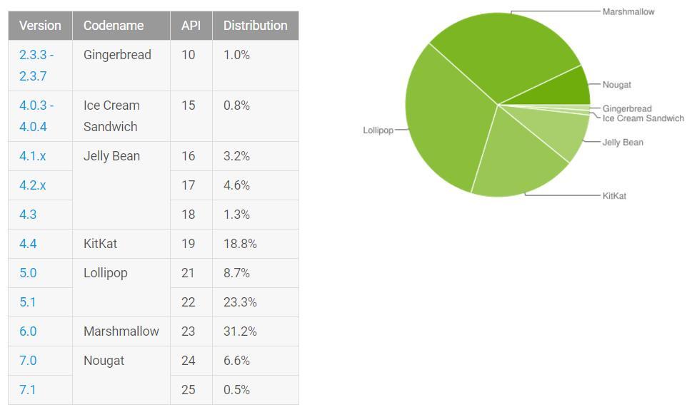 Проценты версий от Google: доля Nougat растёт