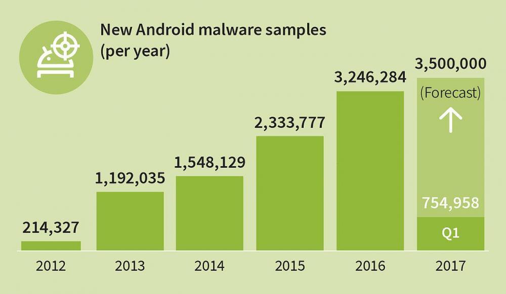 Статистика по Android - 350 вредоносов в час