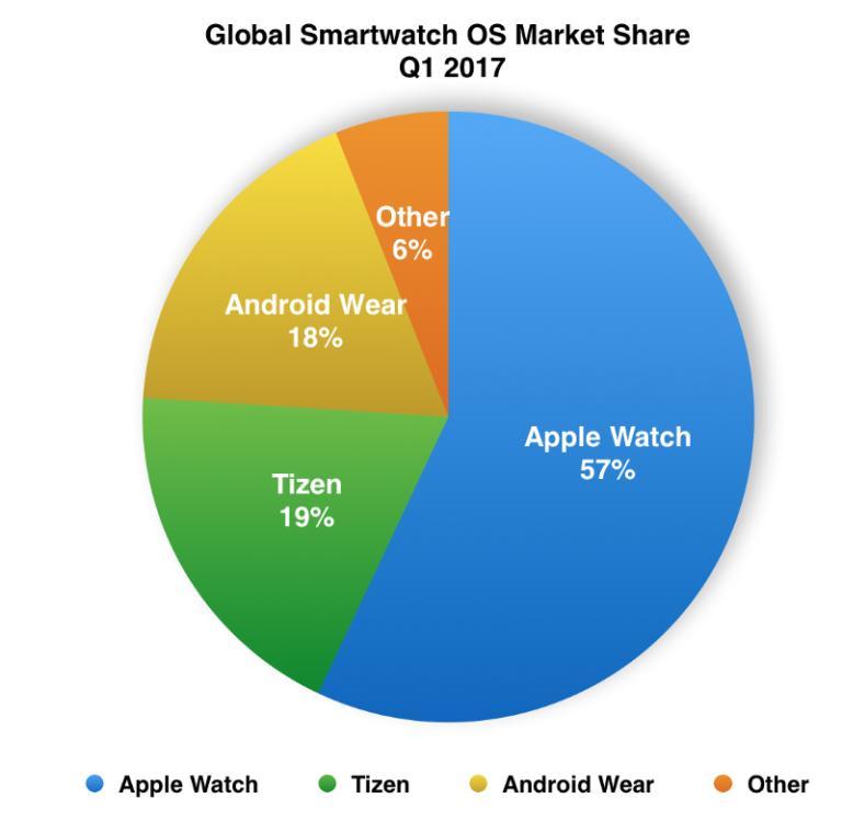 Tizen стала более популярной, чем Android Wear