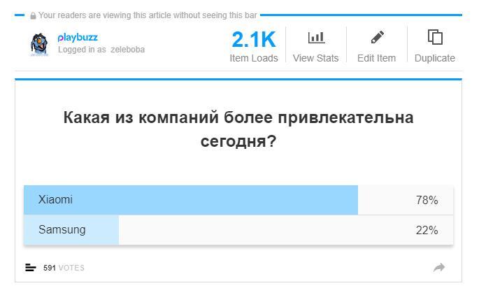 Итоги голосования: Xiaomi уделала Samsung