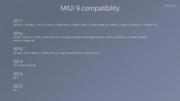 Пытаемся разобраться, когда ваш смартфон Xiaomi получит MIUI 9