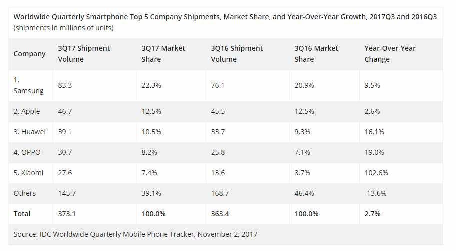 Samsung, Huawei и Xiaomi оказались самыми амбициозными по продажам в 3 квартале
